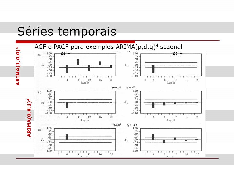 Séries temporais ACF e PACF para exemplos ARIMA(p,d,q) 4 sazonal ARIMA(0,0,1) 4 ACF PACF
