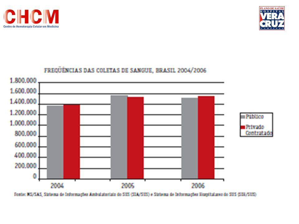 Brasil 1,77% 1,5 % Campinas 0,6% Doadores regulares de sangue