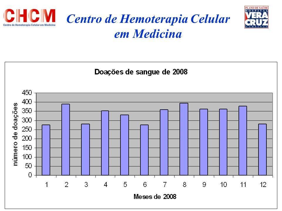 Reposição (70%) Autóloga (2%) Espontâneo (28%) Centro de Hemoterapia Celular em Medicina