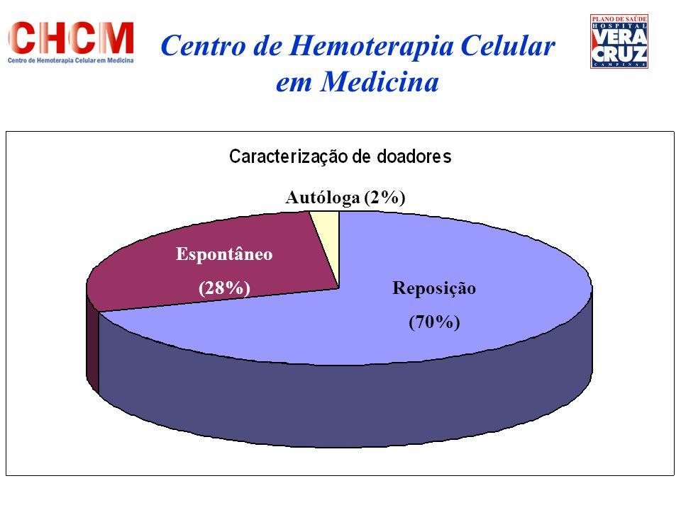 Esporádico (12%) Repetição (20%) 1 a vez (68%) Centro de Hemoterapia Celular em Medicina
