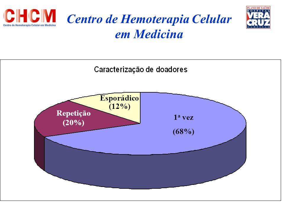 Auto-transfusão Pacientes em tratamento ou com bacteremia.