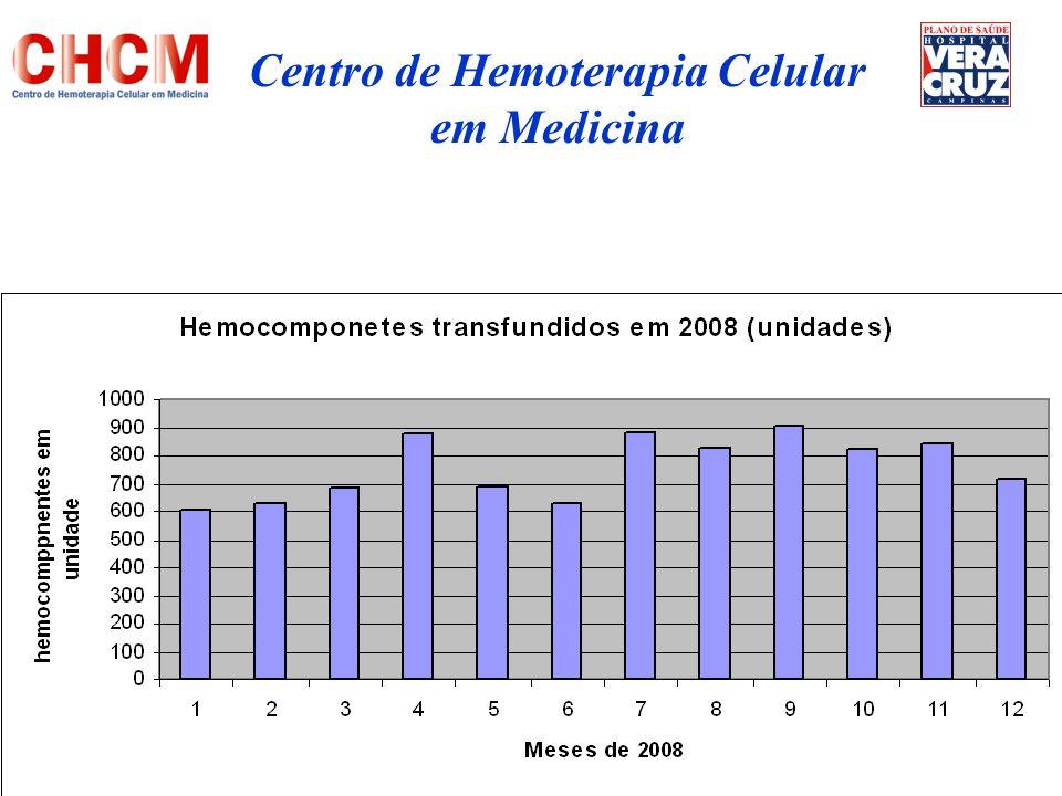 Conclusão Protocolos de indicação transfusional rigorosos Participação ativa profissionais de saúde no recrutamento de doadores Maior utilização de auto-transfusão Alternativas a hemocomponentes