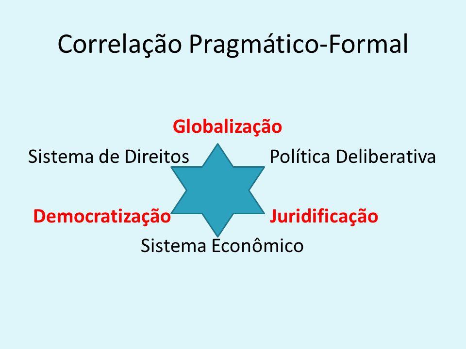 Correlação Pragmático-Formal Globalização Sistema de Direitos Política Deliberativa Democratização Juridificação Sistema Econômico