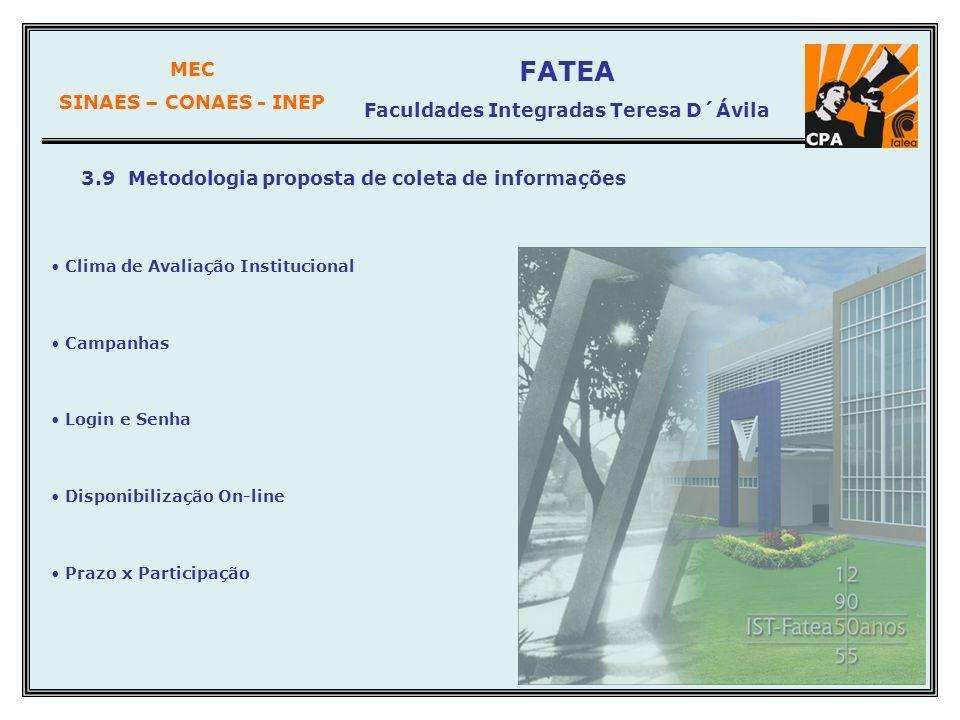 MEC SINAES – CONAES - INEP FATEA Faculdades Integradas Teresa D´Ávila 3.9 Metodologia proposta de coleta de informações Clima de Avaliação Institucion