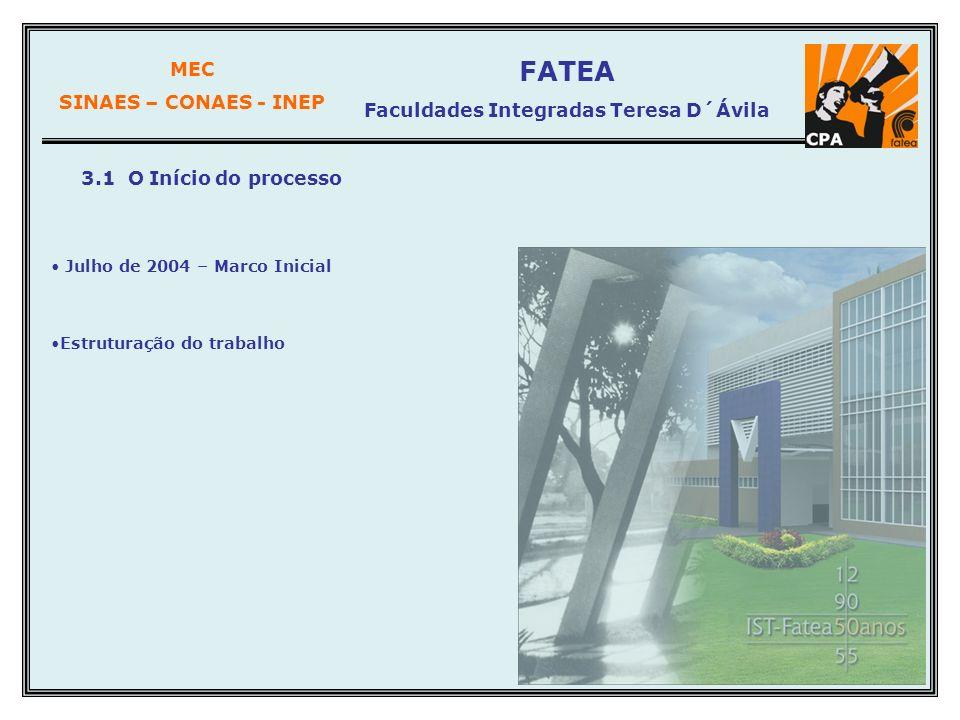 MEC SINAES – CONAES - INEP FATEA Faculdades Integradas Teresa D´Ávila 3.1 O Início do processo Julho de 2004 – Marco Inicial Estruturação do trabalho