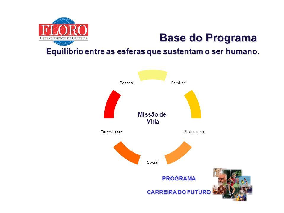 PROGRAMA Composição do Programa ESFERA DA SAÚDE ESFERA PSICOLÓGICA E ESPIRITUAL ESFERA INTELECTUAL E CULTURAL ESFERASOCIAL ESFERAFINANCEIRA Dinâmicas de auto-conhecimento e visão interior.