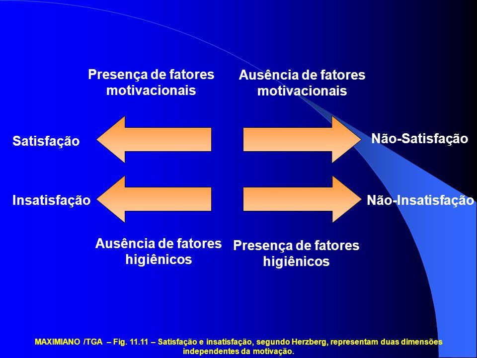 Presença de fatores motivacionais Ausência de fatores motivacionais Satisfação Insatisfação Não-Satisfação Não-Insatisfação Ausência de fatores higiênicos Presença de fatores higiênicos MAXIMIANO /TGA – Fig.