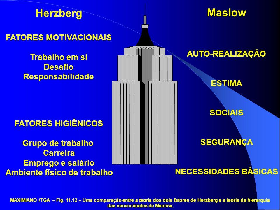 Herzberg FATORES MOTIVACIONAIS Trabalho em si Desafio Responsabilidade FATORES HIGIÊNICOS Grupo de trabalho Carreira Emprego e salário Ambiente físico de trabalho Maslow AUTO-REALIZAÇÃO ESTIMA SOCIAIS SEGURANÇA NECESSIDADES BÁSICAS MAXIMIANO /TGA – Fig.