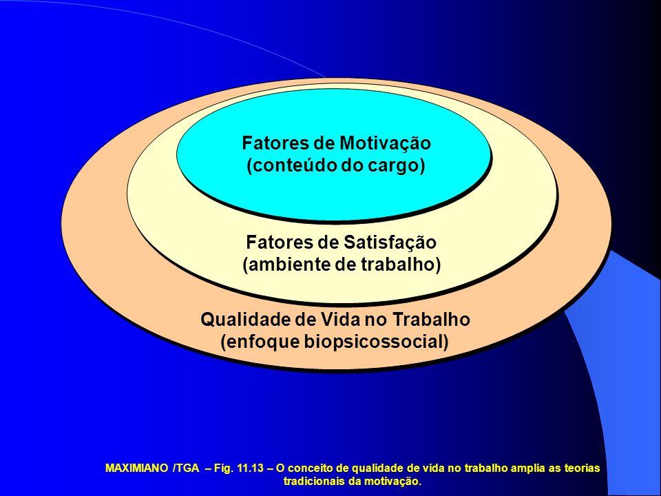 Qualidade de Vida no Trabalho (enfoque biopsicossocial) Fatores de Satisfação (ambiente de trabalho) Fatores de Motivação (conteúdo do cargo) MAXIMIANO /TGA – Fig.
