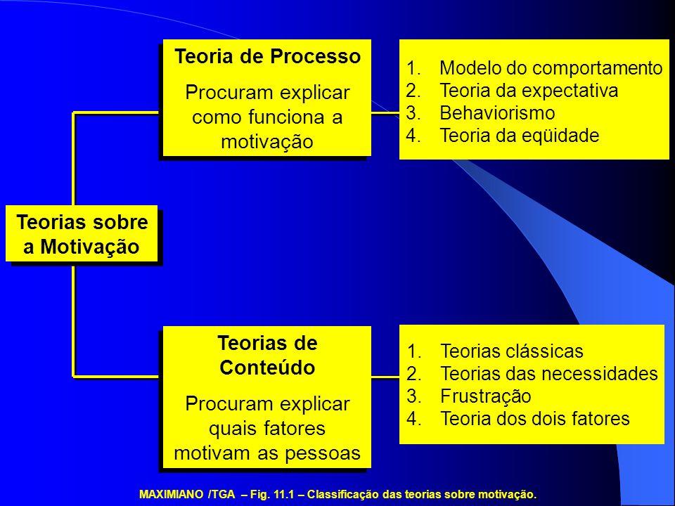 Teorias sobre a Motivação 1.Teorias clássicas 2.Teorias das necessidades 3.Frustração 4.Teoria dos dois fatores Teorias de Conteúdo Procuram explicar quais fatores motivam as pessoas Teorias de Conteúdo Procuram explicar quais fatores motivam as pessoas 1.Modelo do comportamento 2.Teoria da expectativa 3.Behaviorismo 4.Teoria da eqüidade Teoria de Processo Procuram explicar como funciona a motivação Teoria de Processo Procuram explicar como funciona a motivação MAXIMIANO /TGA – Fig.