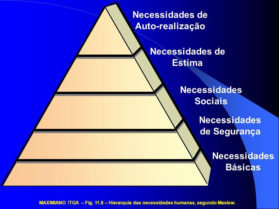 Necessidades de Auto-realização Necessidades de Estima Necessidades Sociais Necessidades de Segurança Necessidades Básicas MAXIMIANO /TGA – Fig.