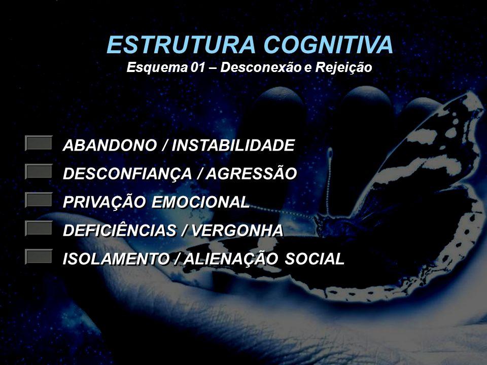 ABANDONO / INSTABILIDADE DESCONFIANÇA / AGRESSÃO PRIVAÇÃO EMOCIONAL DEFICIÊNCIAS / VERGONHA ISOLAMENTO / ALIENAÇÃO SOCIAL ESTRUTURA COGNITIVA Esquema