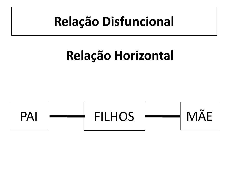 Relação Disfuncional FILHOS PAIMÃE Relação Horizontal