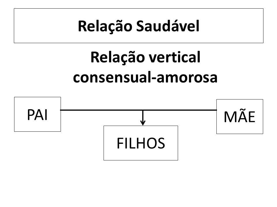 Relação Disfuncional FILHOS PAI MÃE Relação vertical rígida- autoritária