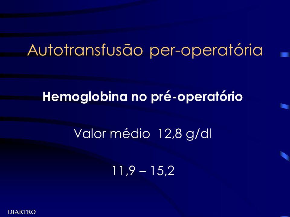 DIARTRO Autotransfusão per-operatória Hemoglobina no pré-operatório Valor médio 12,8 g/dl 11,9 – 15,2