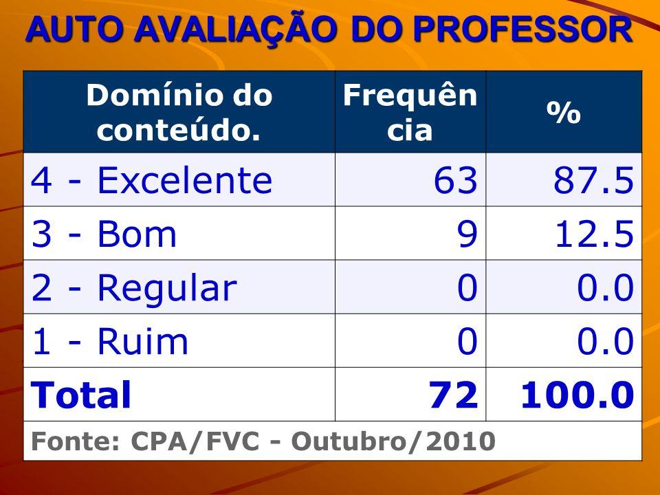 AUTO AVALIAÇÃO DO PROFESSOR Domínio do conteúdo.