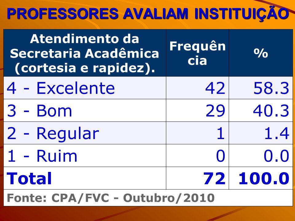 PROFESSORES AVALIAM INSTITUIÇÃO Atendimento da Secretaria Acadêmica (cortesia e rapidez). Frequên cia % 4 - Excelente4258.3 3 - Bom2940.3 2 - Regular1