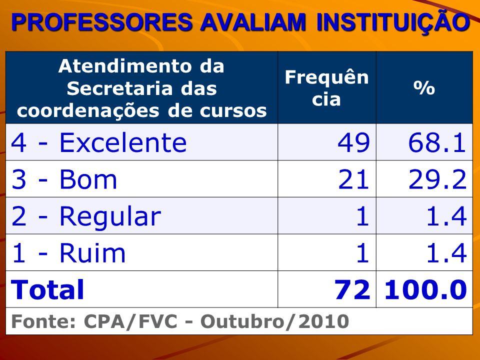 PROFESSORES AVALIAM INSTITUIÇÃO Atendimento da Secretaria das coordenações de cursos Frequên cia % 4 - Excelente4968.1 3 - Bom2129.2 2 - Regular11.4 1 - Ruim11.4 Total72100.0 Fonte: CPA/FVC - Outubro/2010