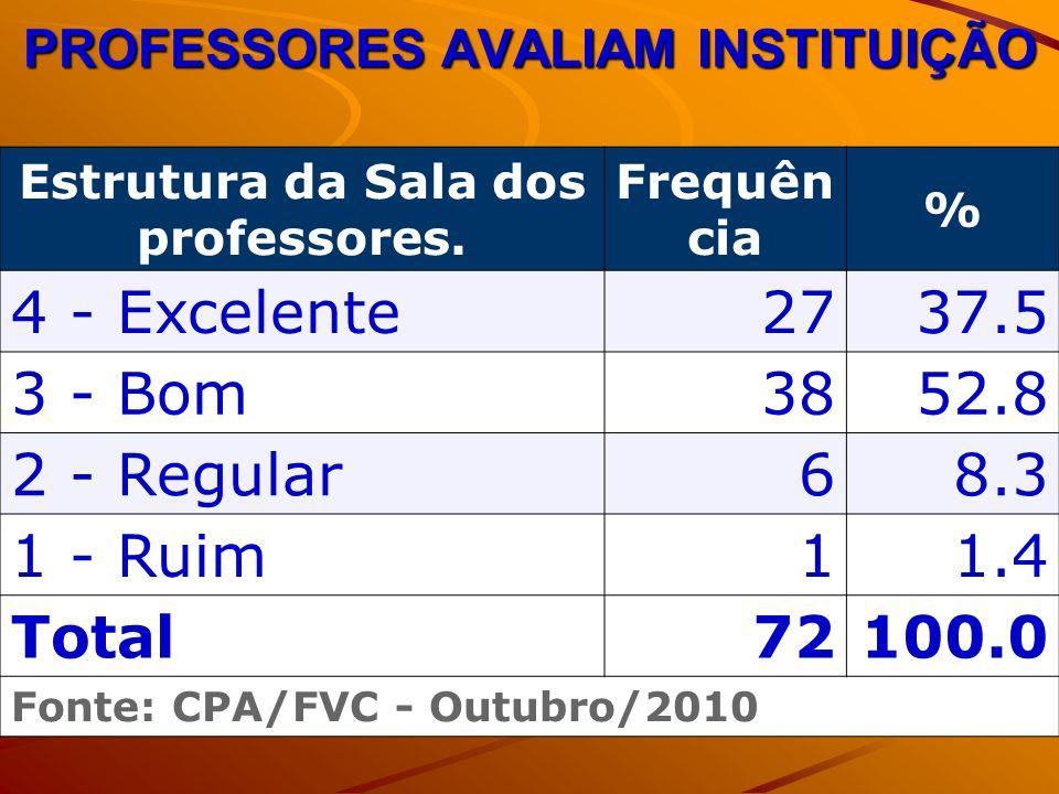 PROFESSORES AVALIAM INSTITUIÇÃO Estrutura da Sala dos professores. Frequên cia % 4 - Excelente2737.5 3 - Bom3852.8 2 - Regular68.3 1 - Ruim11.4 Total7