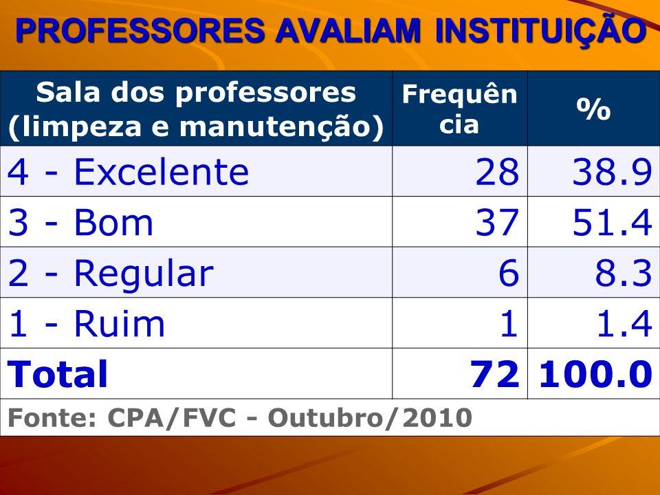 PROFESSORES AVALIAM INSTITUIÇÃO Sala dos professores (limpeza e manutenção) Frequên cia % 4 - Excelente2838.9 3 - Bom3751.4 2 - Regular68.3 1 - Ruim11.4 Total72100.0 Fonte: CPA/FVC - Outubro/2010