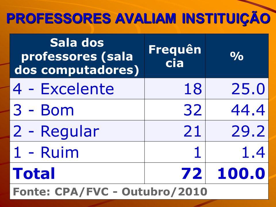 PROFESSORES AVALIAM INSTITUIÇÃO Sala dos professores (sala dos computadores) Frequên cia % 4 - Excelente1825.0 3 - Bom3244.4 2 - Regular2129.2 1 - Ruim11.4 Total72100.0 Fonte: CPA/FVC - Outubro/2010