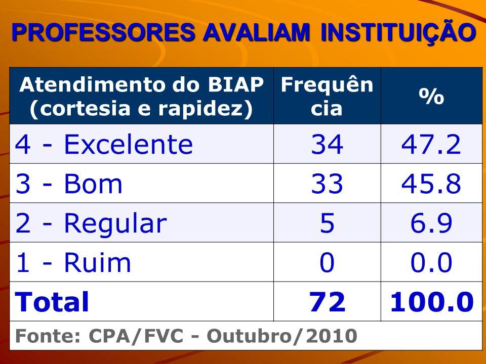 PROFESSORES AVALIAM INSTITUIÇÃO Atendimento do BIAP (cortesia e rapidez) Frequên cia % 4 - Excelente3447.2 3 - Bom3345.8 2 - Regular56.9 1 - Ruim00.0 Total72100.0 Fonte: CPA/FVC - Outubro/2010
