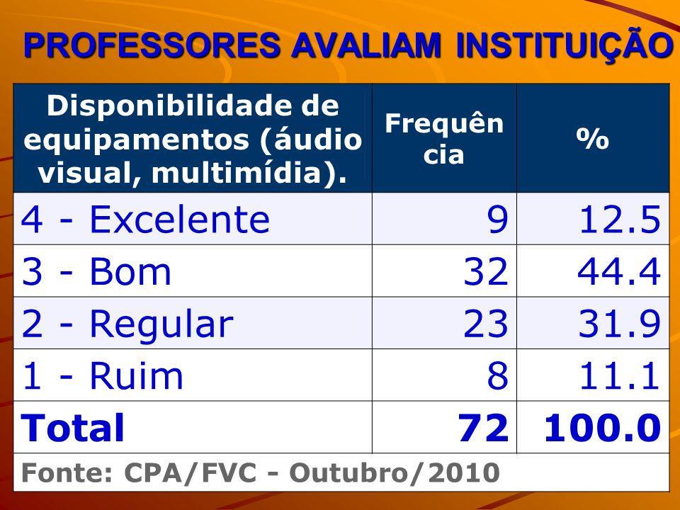 PROFESSORES AVALIAM INSTITUIÇÃO Disponibilidade de equipamentos (áudio visual, multimídia). Frequên cia % 4 - Excelente912.5 3 - Bom3244.4 2 - Regular