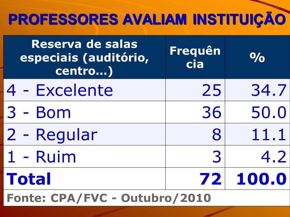 PROFESSORES AVALIAM INSTITUIÇÃO Reserva de salas especiais (auditório, centro...) Frequên cia % 4 - Excelente2534.7 3 - Bom3650.0 2 - Regular811.1 1 - Ruim34.2 Total72100.0 Fonte: CPA/FVC - Outubro/2010