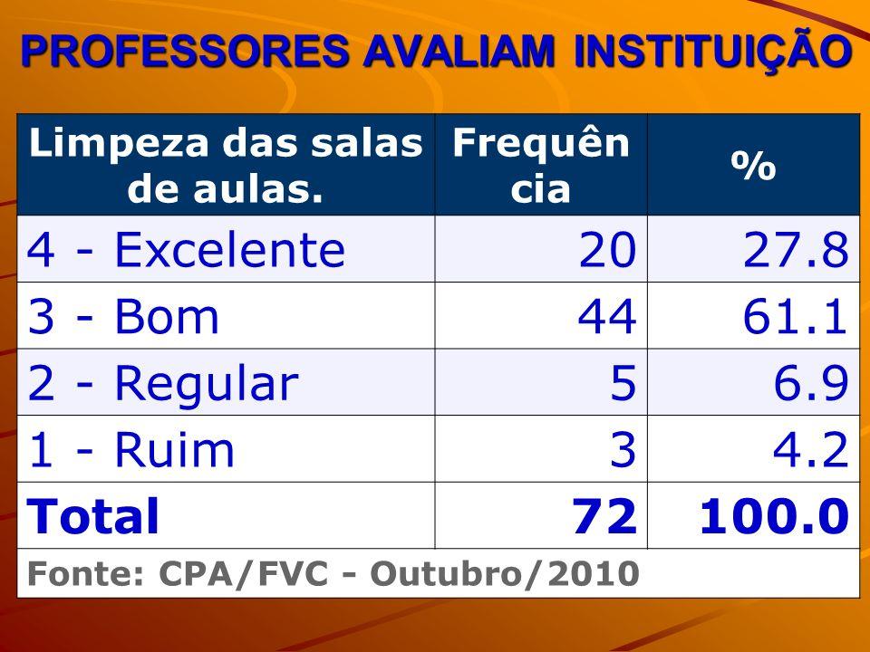 PROFESSORES AVALIAM INSTITUIÇÃO Limpeza das salas de aulas. Frequên cia % 4 - Excelente2027.8 3 - Bom4461.1 2 - Regular56.9 1 - Ruim34.2 Total72100.0