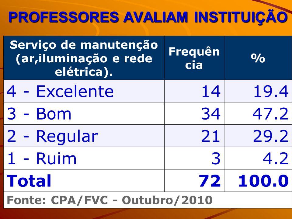 PROFESSORES AVALIAM INSTITUIÇÃO Serviço de manutenção (ar,iluminação e rede elétrica). Frequên cia % 4 - Excelente1419.4 3 - Bom3447.2 2 - Regular2129