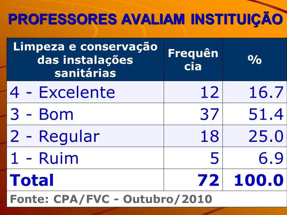 PROFESSORES AVALIAM INSTITUIÇÃO Limpeza e conservação das instalações sanitárias Frequên cia % 4 - Excelente1216.7 3 - Bom3751.4 2 - Regular1825.0 1 - Ruim56.9 Total72100.0 Fonte: CPA/FVC - Outubro/2010