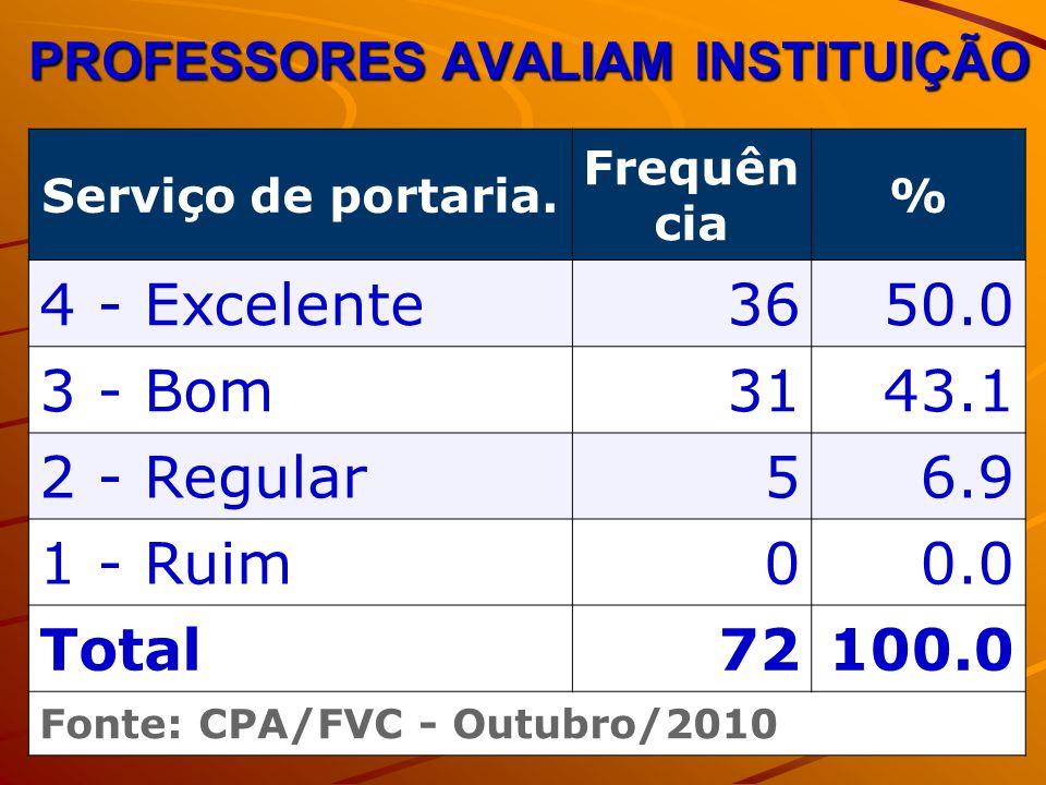 PROFESSORES AVALIAM INSTITUIÇÃO Serviço de portaria. Frequên cia % 4 - Excelente3650.0 3 - Bom3143.1 2 - Regular56.9 1 - Ruim00.0 Total72100.0 Fonte: