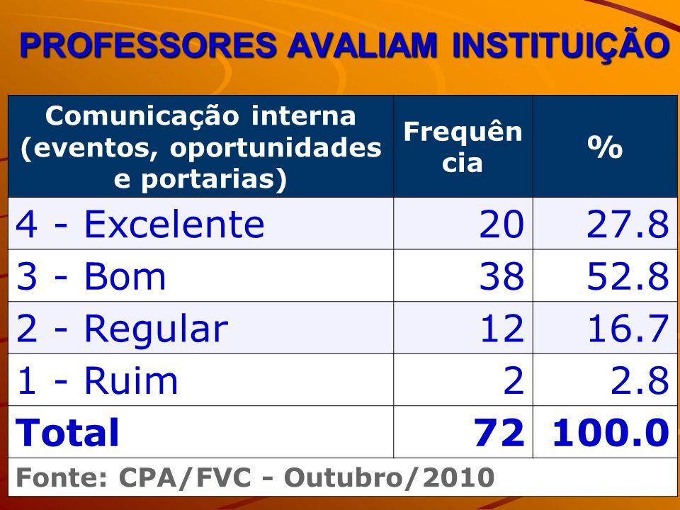 PROFESSORES AVALIAM INSTITUIÇÃO Comunicação interna (eventos, oportunidades e portarias) Frequên cia % 4 - Excelente2027.8 3 - Bom3852.8 2 - Regular12