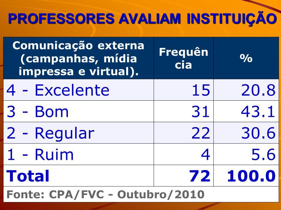 PROFESSORES AVALIAM INSTITUIÇÃO Comunicação externa (campanhas, mídia impressa e virtual). Frequên cia % 4 - Excelente1520.8 3 - Bom3143.1 2 - Regular