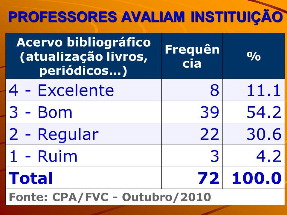 PROFESSORES AVALIAM INSTITUIÇÃO Acervo bibliográfico (atualização livros, periódicos...) Frequên cia % 4 - Excelente811.1 3 - Bom3954.2 2 - Regular2230.6 1 - Ruim34.2 Total72100.0 Fonte: CPA/FVC - Outubro/2010