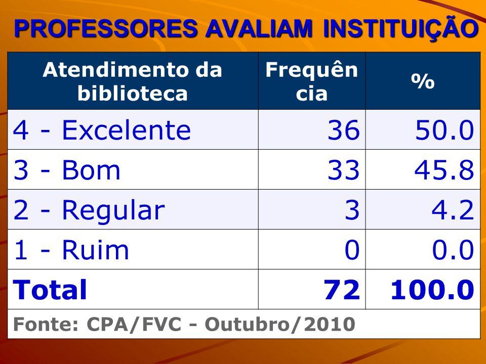 PROFESSORES AVALIAM INSTITUIÇÃO Atendimento da biblioteca Frequên cia % 4 - Excelente3650.0 3 - Bom3345.8 2 - Regular34.2 1 - Ruim00.0 Total72100.0 Fonte: CPA/FVC - Outubro/2010