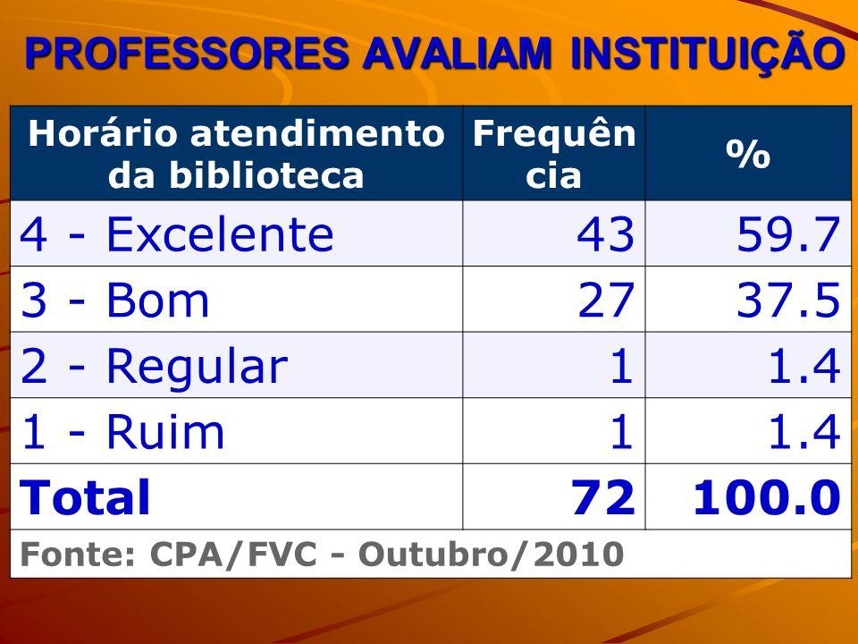 PROFESSORES AVALIAM INSTITUIÇÃO Horário atendimento da biblioteca Frequên cia % 4 - Excelente4359.7 3 - Bom2737.5 2 - Regular11.4 1 - Ruim11.4 Total72100.0 Fonte: CPA/FVC - Outubro/2010