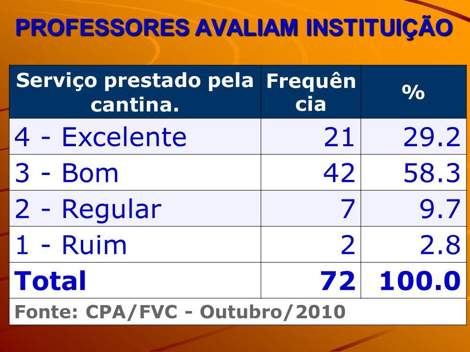 PROFESSORES AVALIAM INSTITUIÇÃO Serviço prestado pela cantina. Frequên cia % 4 - Excelente2129.2 3 - Bom4258.3 2 - Regular79.7 1 - Ruim22.8 Total72100