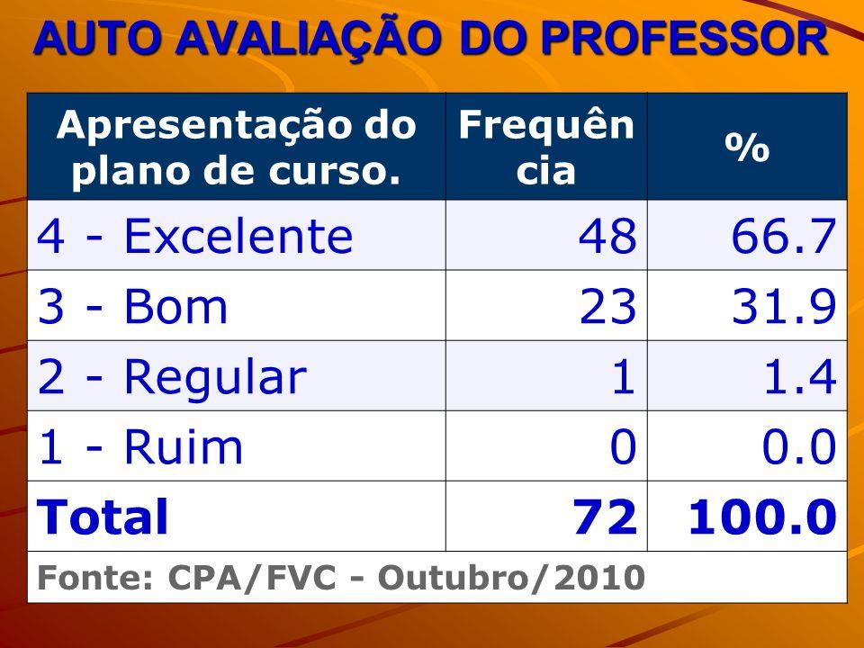 AUTO AVALIAÇÃO DO PROFESSOR Apresentação do plano de curso. Frequên cia % 4 - Excelente4866.7 3 - Bom2331.9 2 - Regular11.4 1 - Ruim00.0 Total72100.0