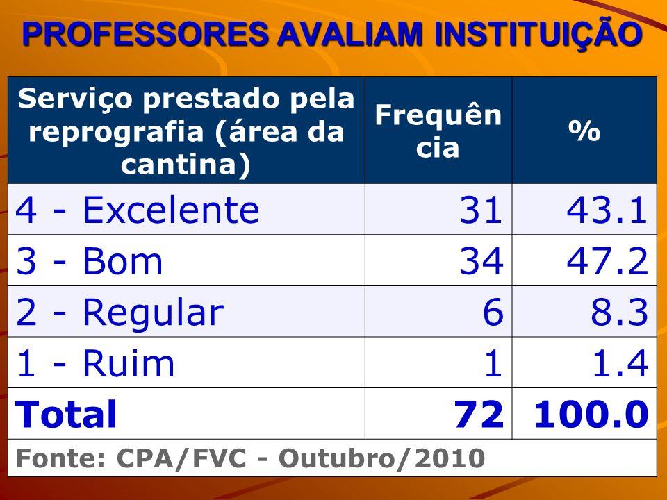PROFESSORES AVALIAM INSTITUIÇÃO Serviço prestado pela reprografia (área da cantina) Frequên cia % 4 - Excelente3143.1 3 - Bom3447.2 2 - Regular68.3 1 - Ruim11.4 Total72100.0 Fonte: CPA/FVC - Outubro/2010