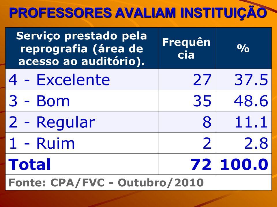 PROFESSORES AVALIAM INSTITUIÇÃO Serviço prestado pela reprografia (área de acesso ao auditório). Frequên cia % 4 - Excelente2737.5 3 - Bom3548.6 2 - R