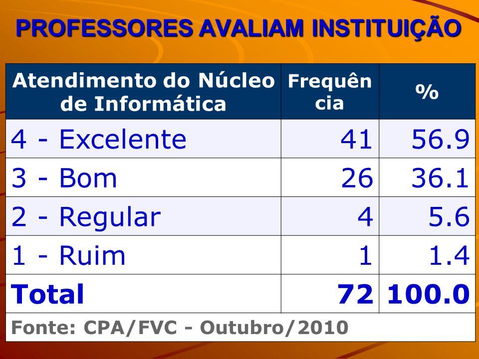 PROFESSORES AVALIAM INSTITUIÇÃO Atendimento do Núcleo de Informática Frequên cia % 4 - Excelente4156.9 3 - Bom2636.1 2 - Regular45.6 1 - Ruim11.4 Total72100.0 Fonte: CPA/FVC - Outubro/2010