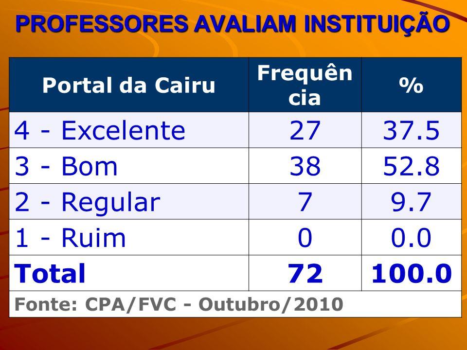 PROFESSORES AVALIAM INSTITUIÇÃO Portal da Cairu Frequên cia % 4 - Excelente2737.5 3 - Bom3852.8 2 - Regular79.7 1 - Ruim00.0 Total72100.0 Fonte: CPA/FVC - Outubro/2010