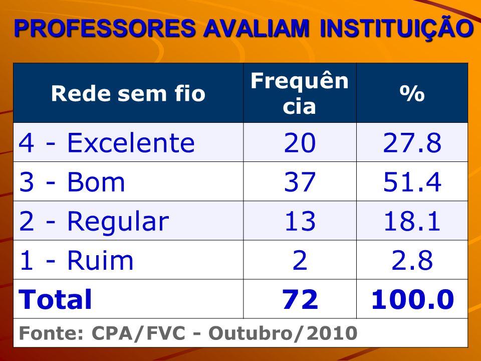 PROFESSORES AVALIAM INSTITUIÇÃO Rede sem fio Frequên cia % 4 - Excelente2027.8 3 - Bom3751.4 2 - Regular1318.1 1 - Ruim22.8 Total72100.0 Fonte: CPA/FVC - Outubro/2010