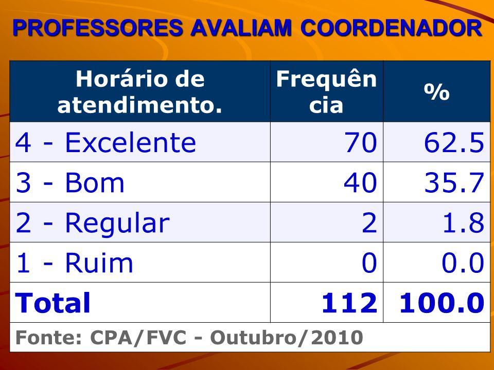 PROFESSORES AVALIAM COORDENADOR Horário de atendimento. Frequên cia % 4 - Excelente7062.5 3 - Bom4035.7 2 - Regular21.8 1 - Ruim00.0 Total112100.0 Fon