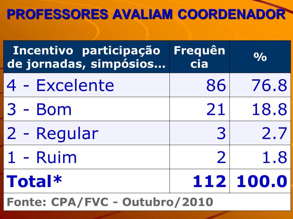 PROFESSORES AVALIAM COORDENADOR Incentivo participação de jornadas, simpósios... Frequên cia % 4 - Excelente8676.8 3 - Bom2118.8 2 - Regular32.7 1 - R