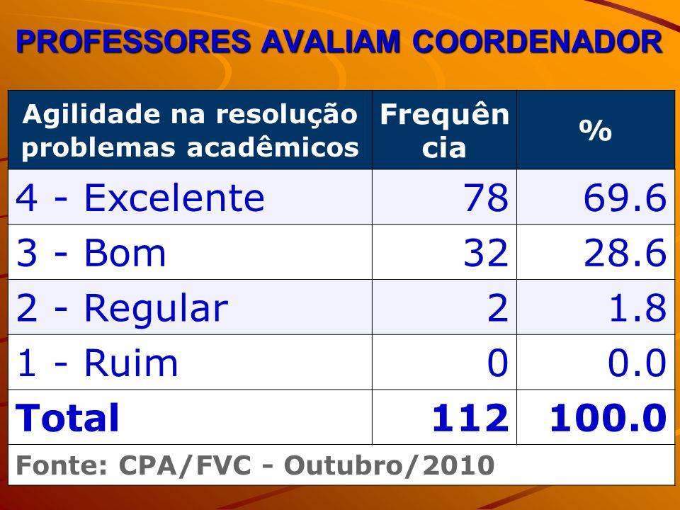 PROFESSORES AVALIAM COORDENADOR Agilidade na resolução problemas acadêmicos Frequên cia % 4 - Excelente7869.6 3 - Bom3228.6 2 - Regular21.8 1 - Ruim00.0 Total112100.0 Fonte: CPA/FVC - Outubro/2010