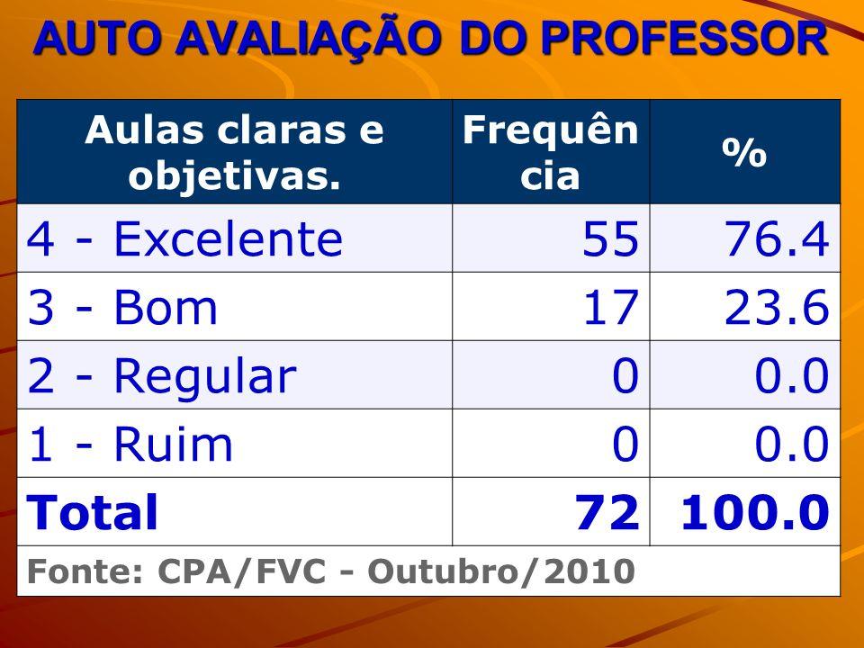 AUTO AVALIAÇÃO DO PROFESSOR Aulas claras e objetivas.