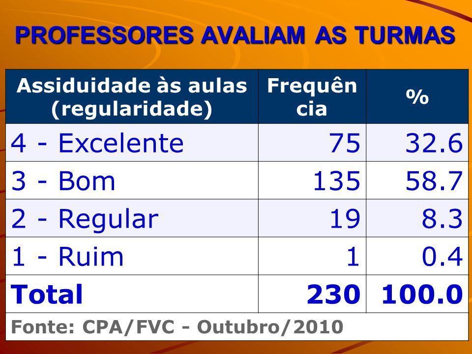 PROFESSORES AVALIAM AS TURMAS Assiduidade às aulas (regularidade) Frequên cia % 4 - Excelente7532.6 3 - Bom13558.7 2 - Regular198.3 1 - Ruim10.4 Total230100.0 Fonte: CPA/FVC - Outubro/2010