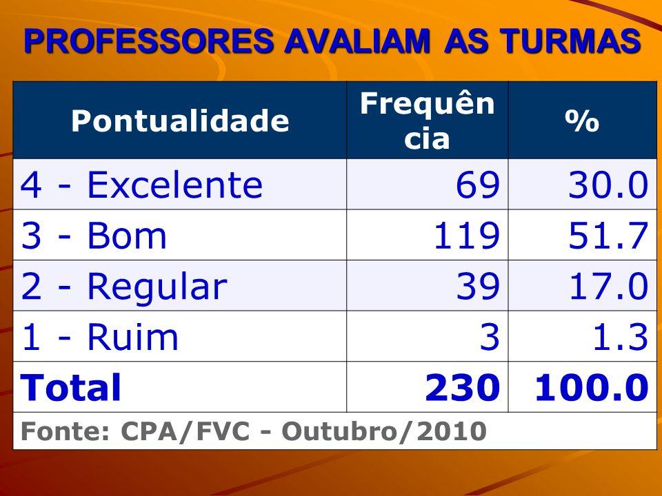 PROFESSORES AVALIAM AS TURMAS Pontualidade Frequên cia % 4 - Excelente6930.0 3 - Bom11951.7 2 - Regular3917.0 1 - Ruim31.3 Total230100.0 Fonte: CPA/FVC - Outubro/2010